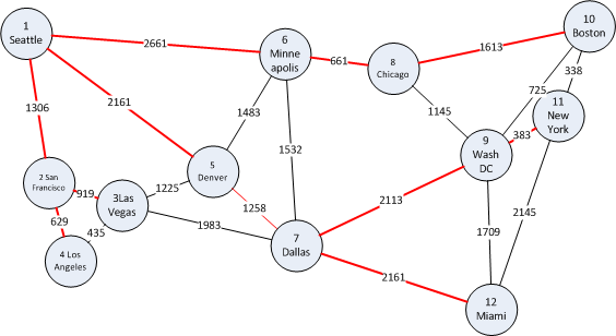 Graphs and Graph Algorithms in T-SQL