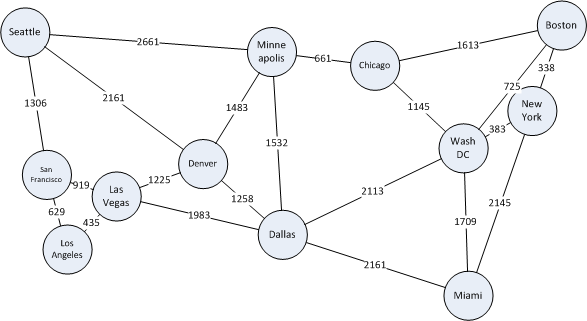 Graphs And Graph Algorithms In T Sql